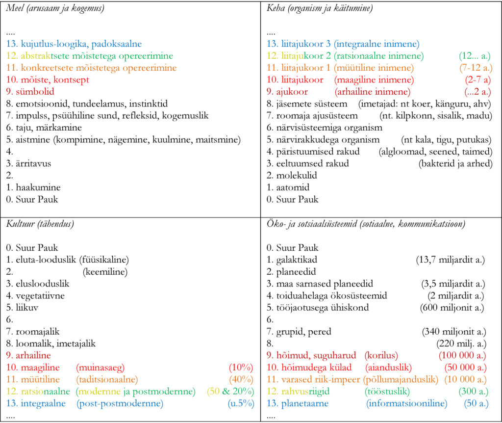 Joonis. Loomulik hierarhia ehk evolutsioon välja tooduna neljas erinevad veerandis.