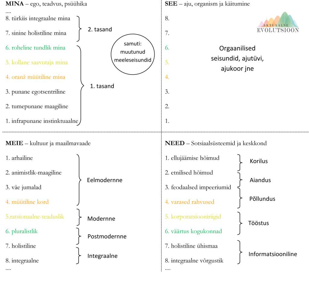 Microsoft Word - Eesti poliitiline maastik 1_ajavaimu evolutsioo