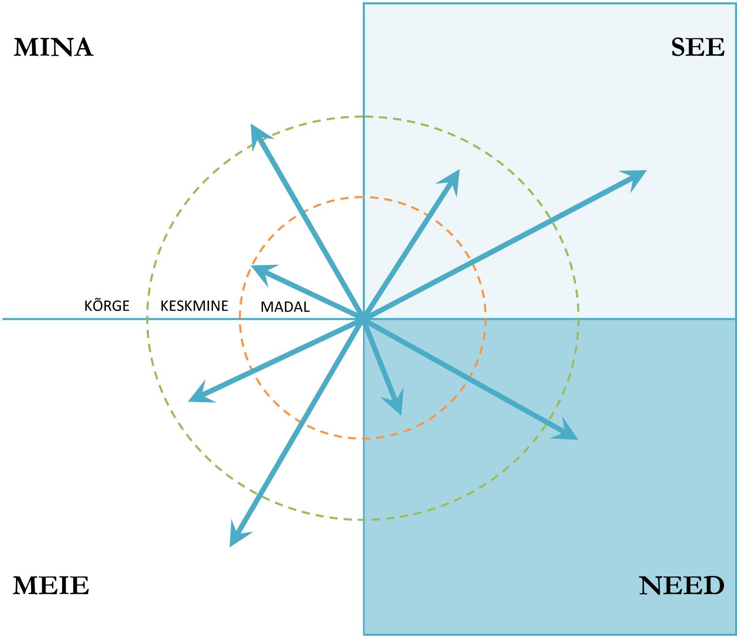 Joonis. Astmed veerandite ja arengujoonte evolutsioonis.