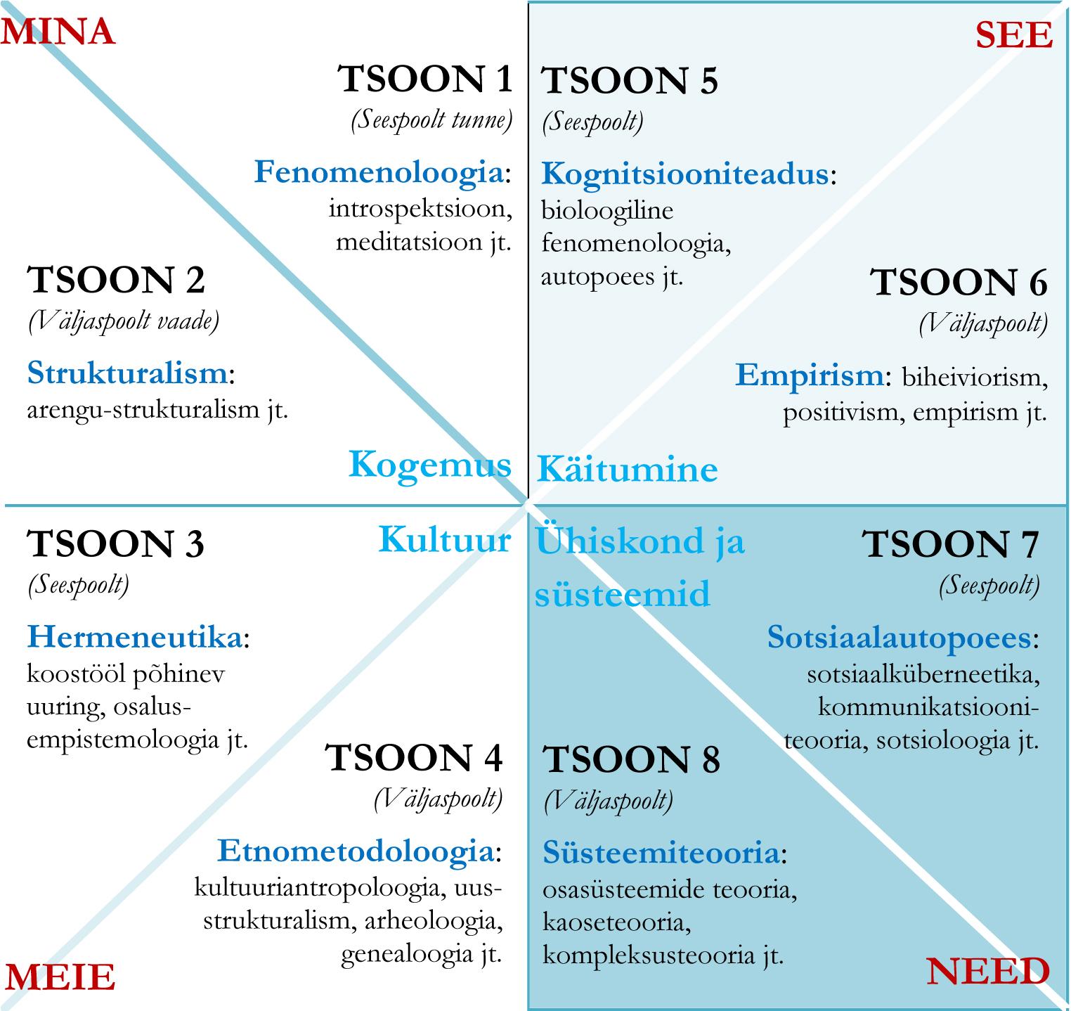 Joonis. Kaheksa tsooni ja nende metodoloogiad.