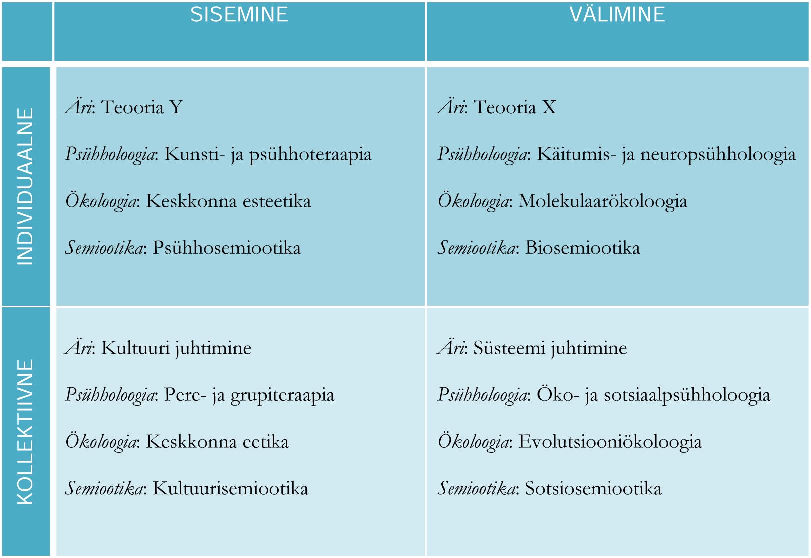 Joonis 3. Näide, kuidas neli eluveerandit aitavad selgemini klassifitseerida erinevate eluvaldkondade harusid, mis keskenduvad erinevatele elumõõtmetele.