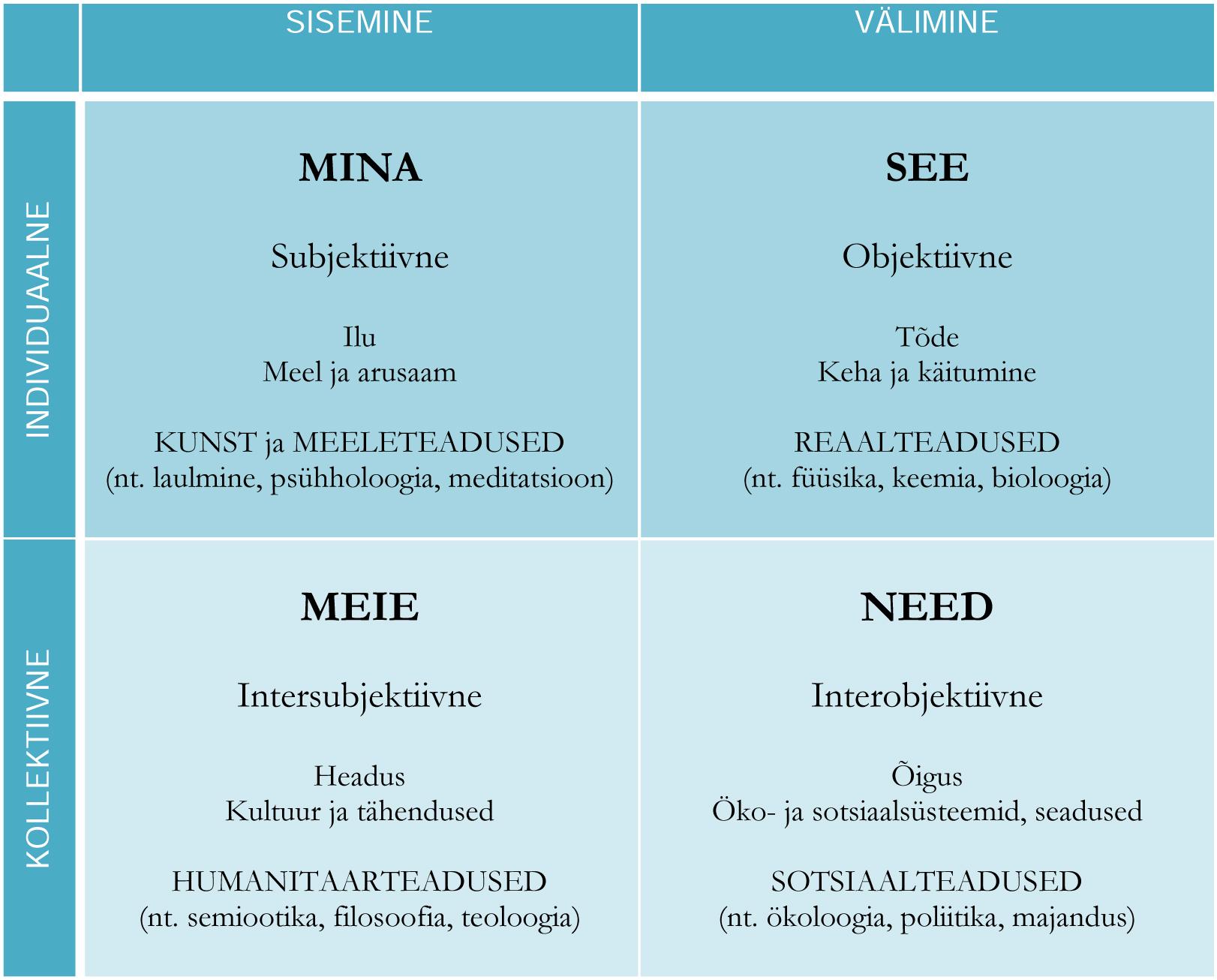 Joonis 1. Veerandid: individuaalse ja kollektiivse sisemine ning välimine elumõõde.