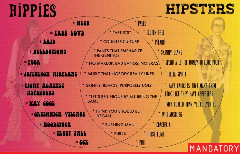 hipid vs hipsterid
