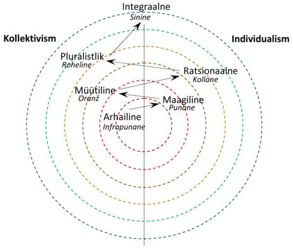 Joonis 1. Individualismi ja kollektivismi holarhia.