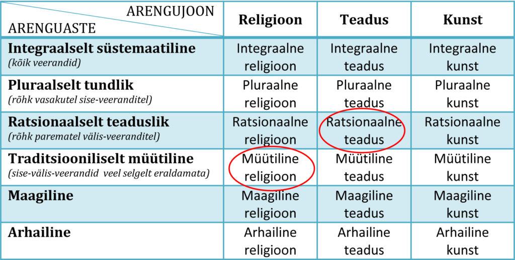 Joonis 1. Astme/joone eksiarvamus religiooni ja teaduse näitel.
