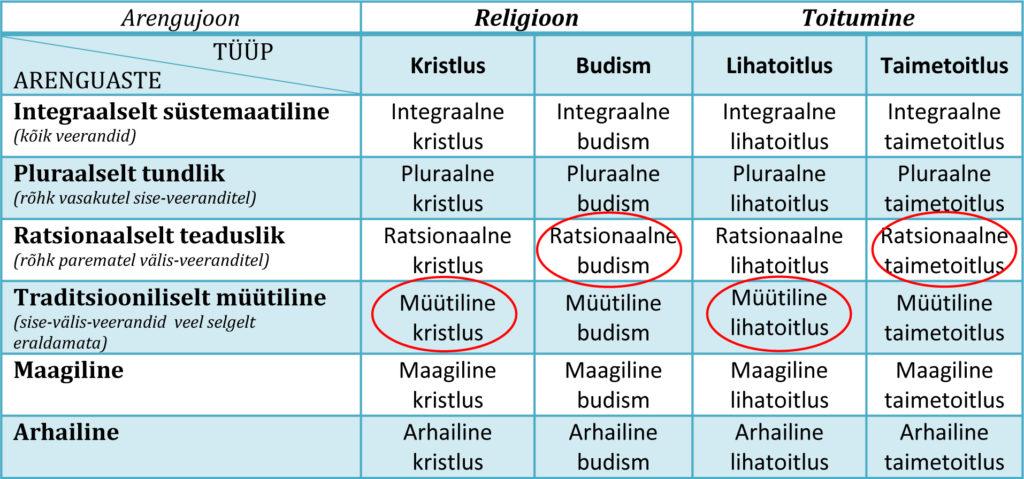 Joonis 2. Astme/joone eksiarvamus religiooni ja toitumise arengujoonte näitel.