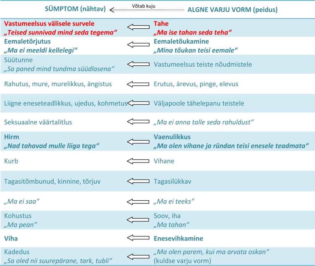 Joonis 2. Enam levinud varjud ja nende sümptomid.